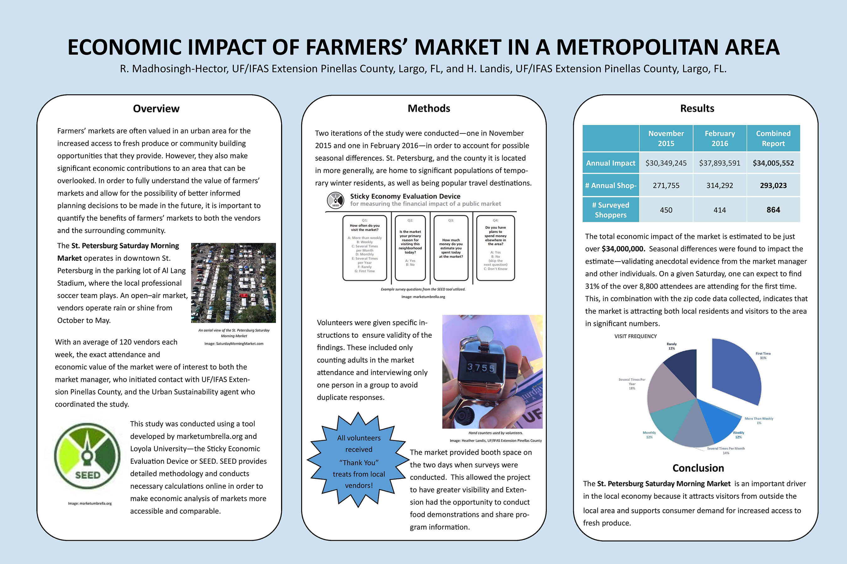 9-Economic-Impact-of-Farmers-Markets-Madhosingh-Hector-compressed-resized